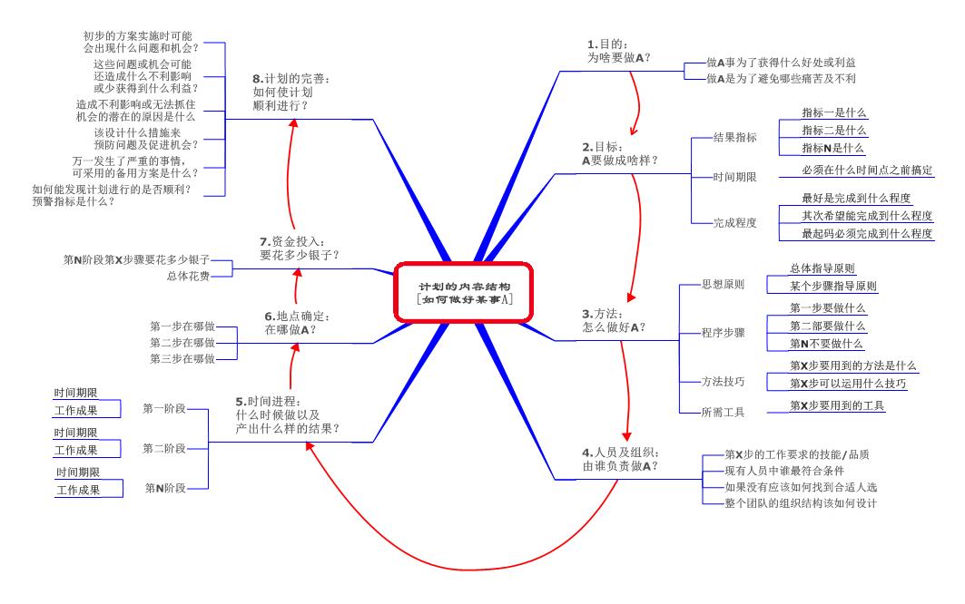 计划的内容结构