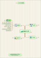 SWOT 分析视图模板