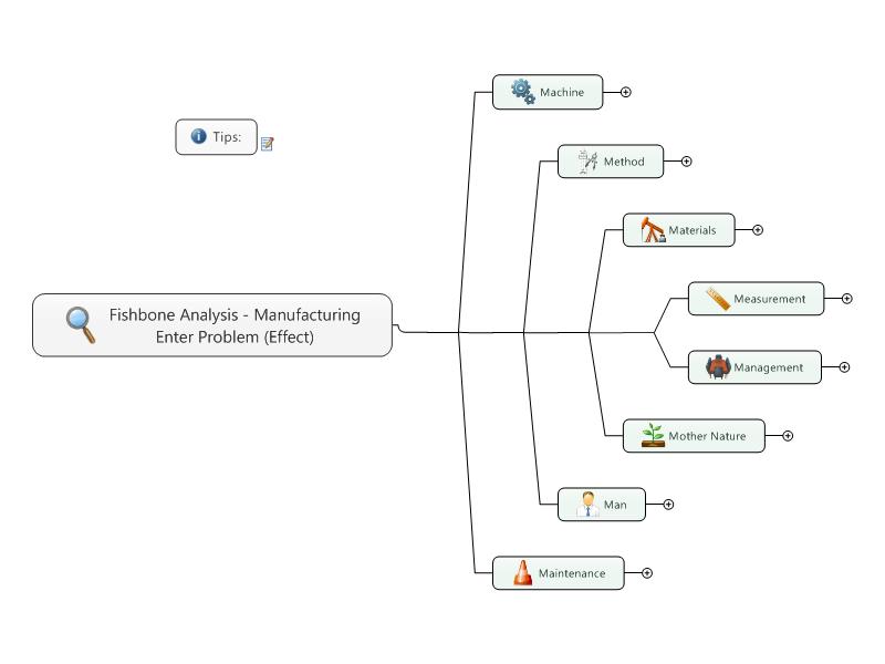 Fishbone Analysis - Manufacturing