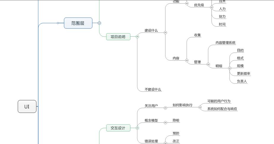互联网用户体验要素思维导图