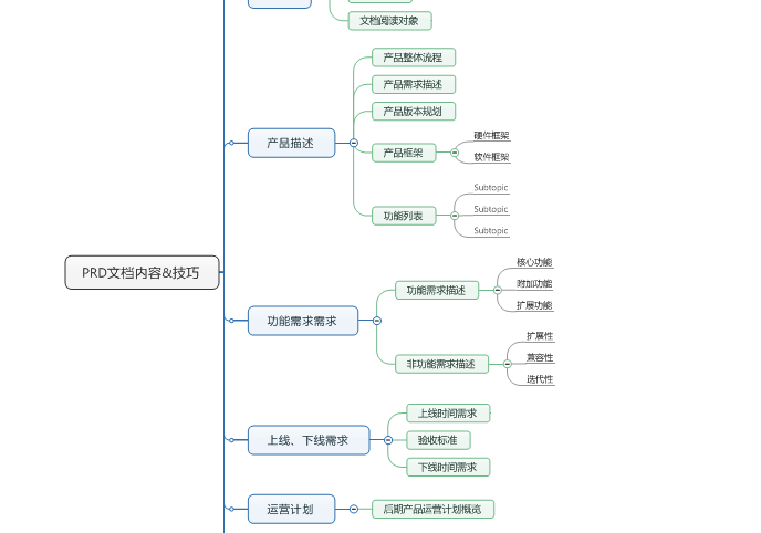 PRD文档内容&技巧:产品规划