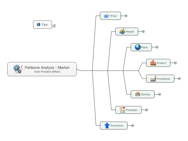Fishbone Analysis - Market