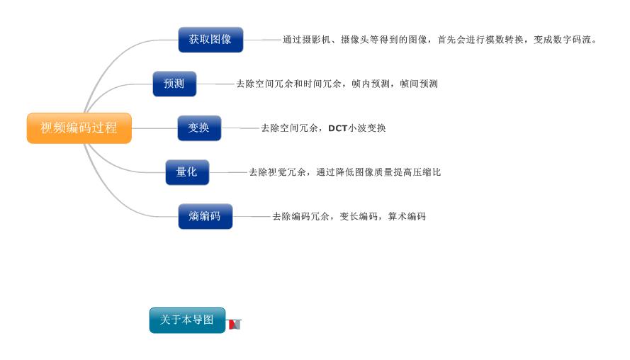 视频编码过程