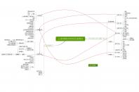 3.0管理模式VS明茨伯格模式