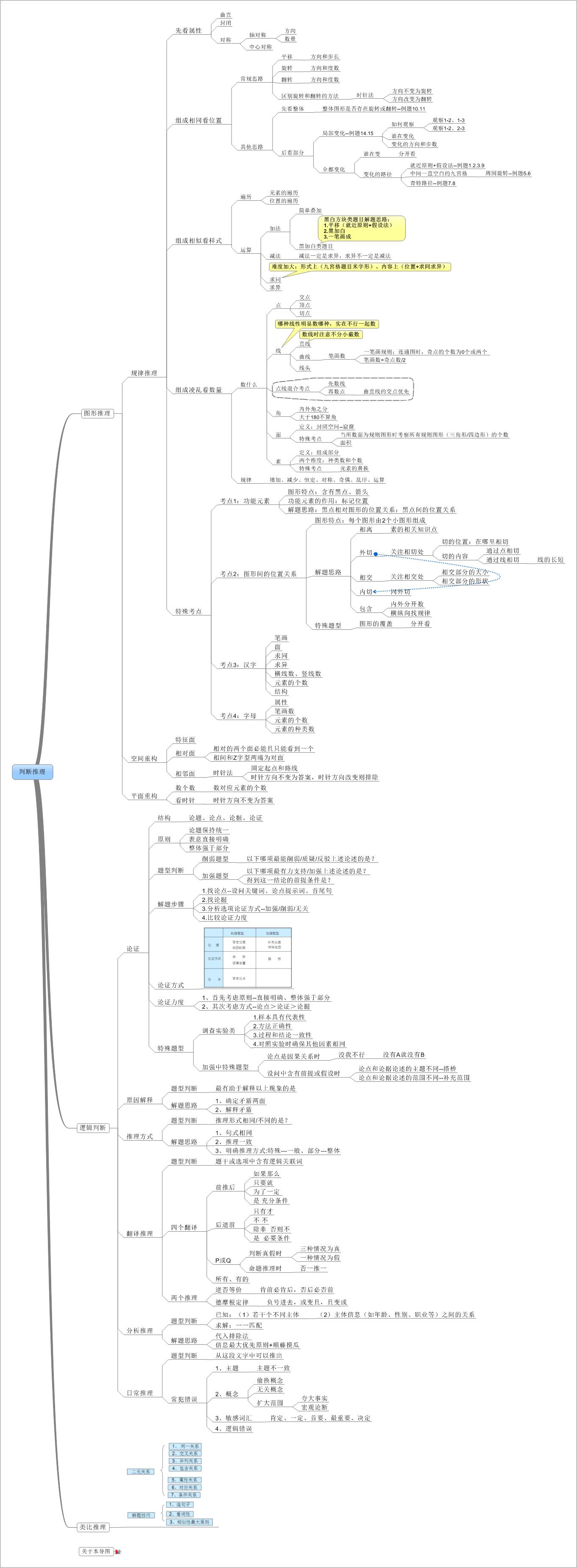 广东省考课程模板