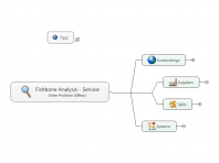 Fishbone Analysis - Service