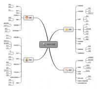 战略决策-swot分析(1)