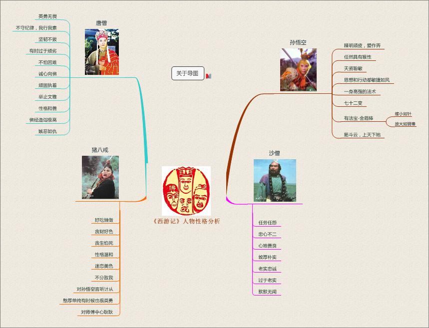 《西游记》人物性格分析模板