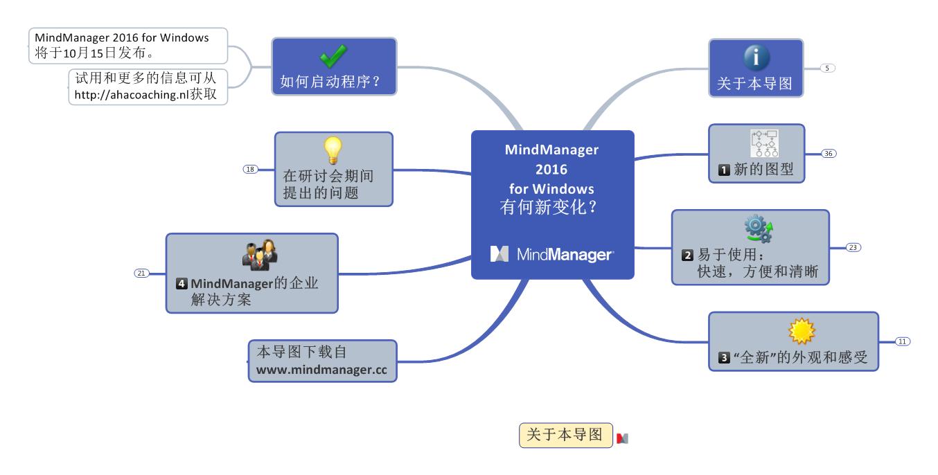 MindManager 2016 新版本前瞻