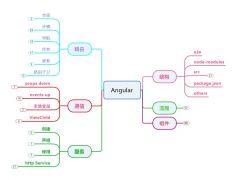angular笔记
