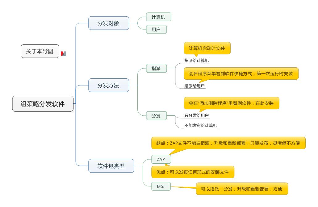 组策略分发软件