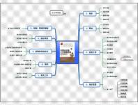 《世界500强人力资源管理》思维导图模板