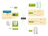 碳族元素-导图-高中化学