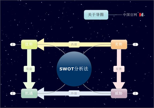 口才、SWOT分析