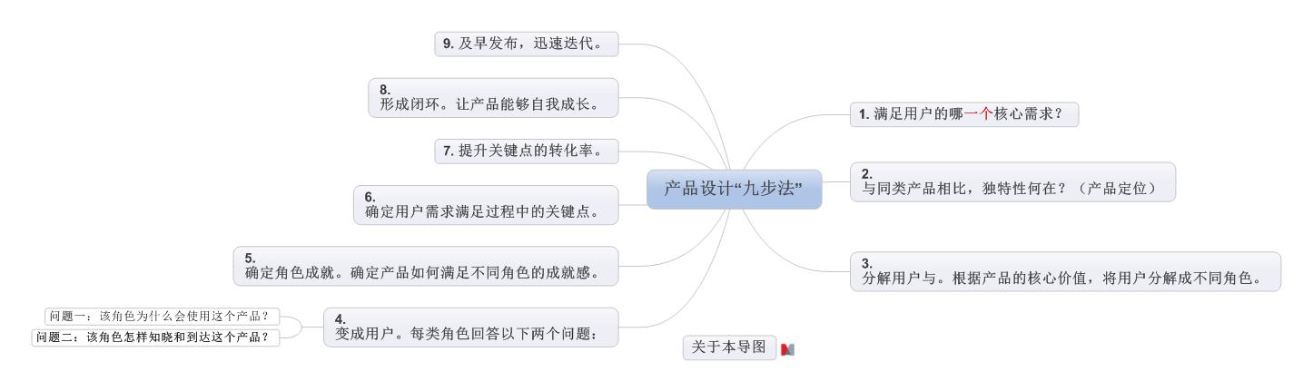"""产品设计""""九步法"""""""
