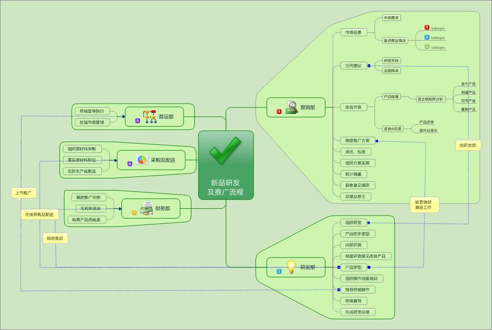 新品研发及推广流程模板