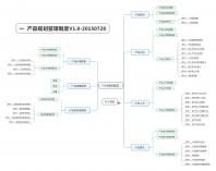产品规划管理流程&制度