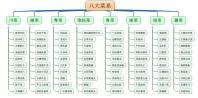 中国八大菜系名菜推荐