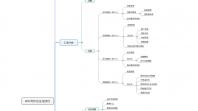 BRD写作方法与技巧:产品规划