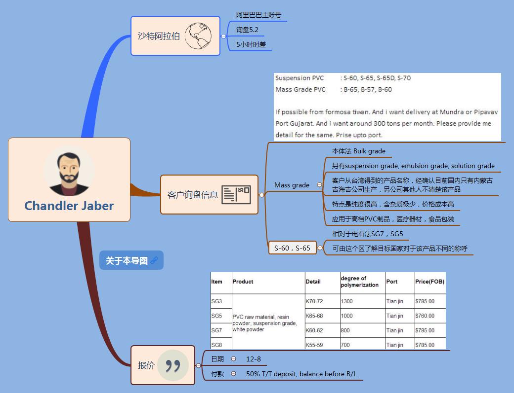 用Xmind管理客户信息