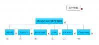 mindjet.com英文官网架构