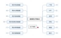 企业数据管理系统