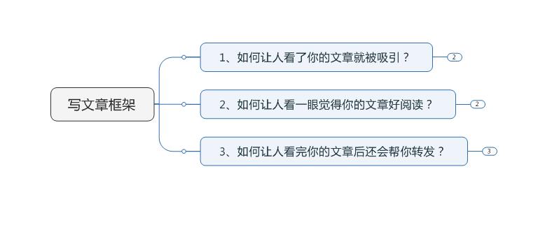 写文章框架