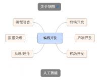 IT行业语言用途
